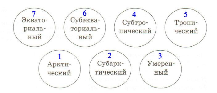 § 8. Воздушные массы и климатические пояса - Домогацких. 7 класс 1 часть. Рабочая тетрадь