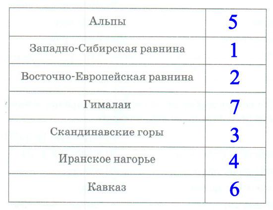 § 50. Геологическое строение и рельеф Евразии - Домогацких. 7 класс 2 часть. Рабочая тетрадь