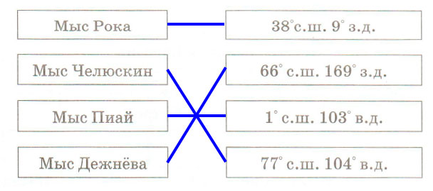 § 49. Географическое положение и история исследования Евразии - Домогацких. 7 класс 2 часть. Рабочая тетрадь