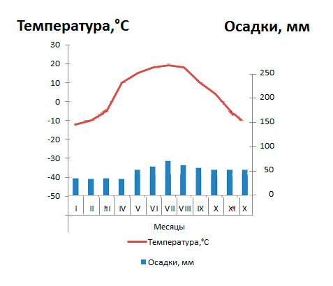 § 51. Климат Евразии - Домогацких. 7 класс 2 часть. Рабочая тетрадь