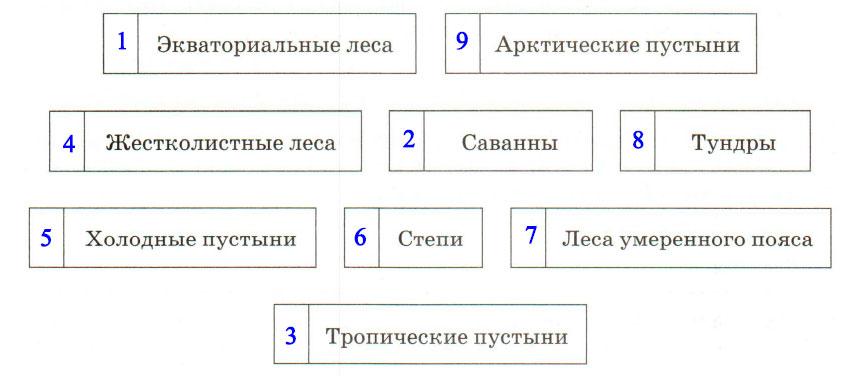 § 15. Зональность географической оболочки - Домогацких. 7 класс 1 часть. Рабочая тетрадь