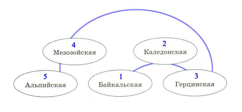 § 6. Складчатые пояса и горы - Домогацких. 7 класс 1 часть. Рабочая тетрадь