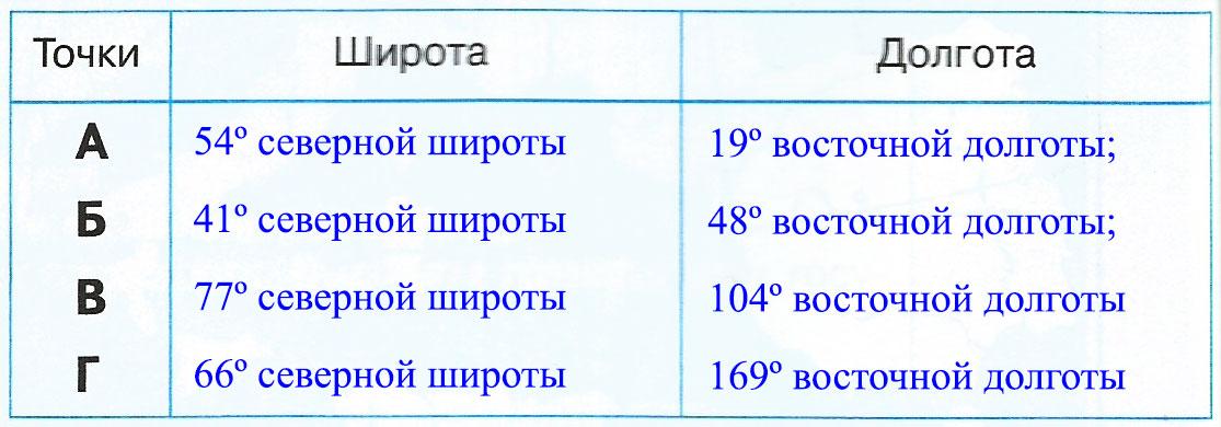 Страница 22 - 23. Географическое положение России - Контурные карты по географии. 6 класс. Дрофа