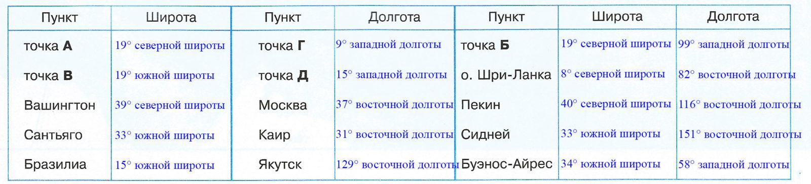 Страница 10 - 11. Географические координаты - Контурные карты по географии. 6 класс. Дрофа